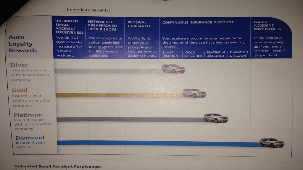 top 10 reviews of progressive auto insurance